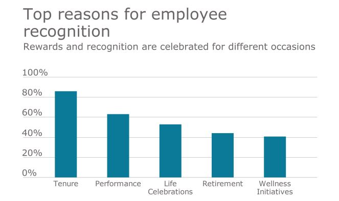 How Employee Recognition Programs Boost Positive Work