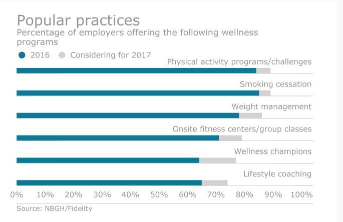 National Business Group On Health >> Employers Advised To Revisit Wellness Programs Allen Associates
